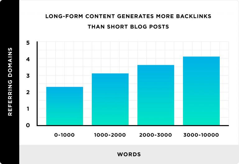 Perché evitare contenuti brevi online